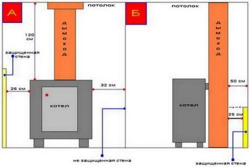 Расстояние от газового оборудования до электропроводки: технические нормы и правила