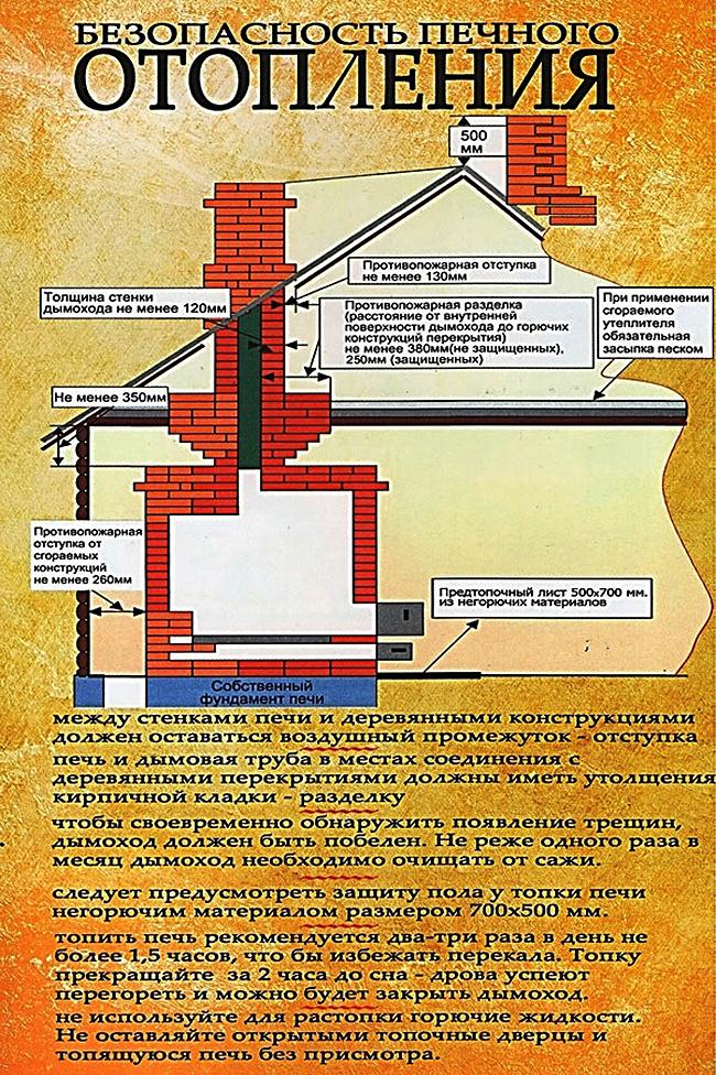 Памятка правила пожарной безопасности при пользовании печным отоплением   авторская платформа pandia.ru
