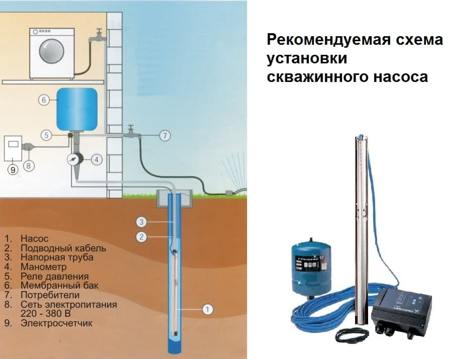 Обустройство скважины без кессона: варианты и технологии