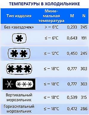 Какая температура должна быть в холодильнике и морозилке для хранения продуктов