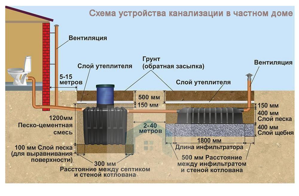 Устройство ливневой канализации: расчет системы и ее установка