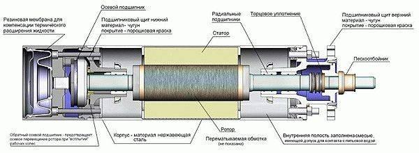Вибрационный погружной насос ручеек: технические характеристики