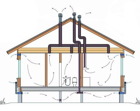 Принцип работы вытяжной вентиляции, расчет и выбор места установки (монтажа)