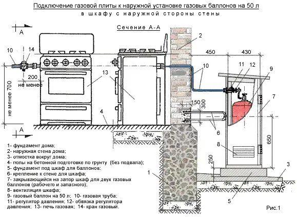 Подключение газовой плиты: пошагое руководство