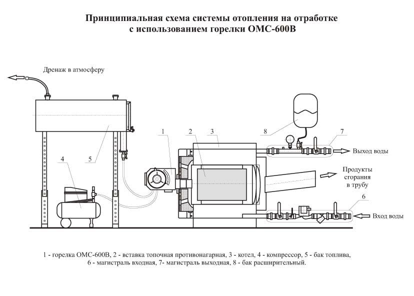 Печь на отработке своими руками из баллона – чертежи, схемы, видео