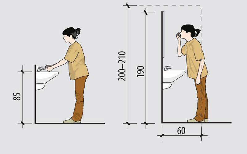 На какой высоте устанавливать ванну от пола стандарт и допустимые отклонения