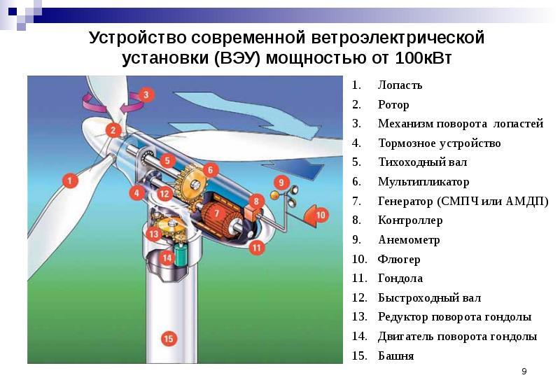 Ветряки для дома: разновидности ветрогенераторов, их характеристика, как устроен ветрогенератор, его принцип работы