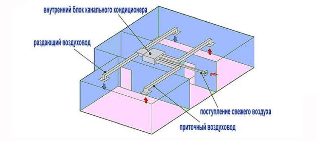 Сплит-система (74 фото): что это такое? обзор напольно-потолочных кондиционеров для квартиры, настенные и кассетные виды систем кондиционирования для дома