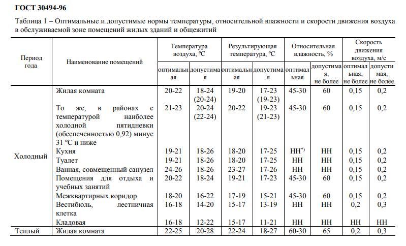 Оптимальная комнатная температура в разных помещениях — комфортный для человека режим