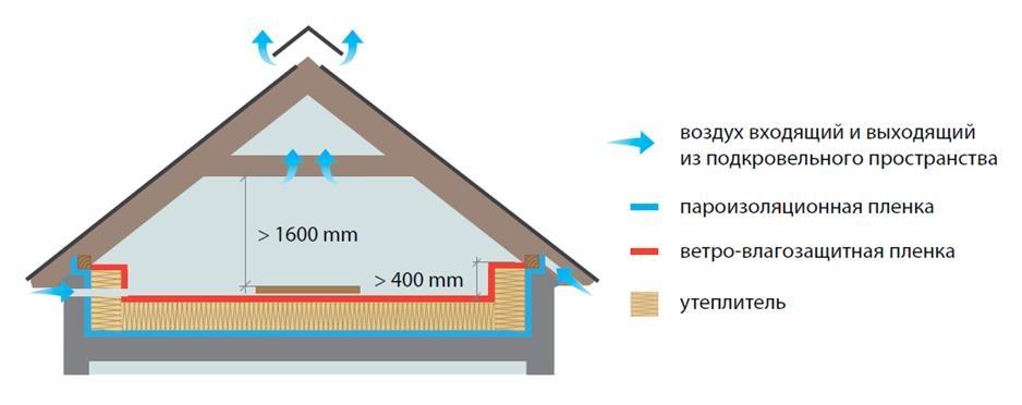 Организация вентиляции мансарды — эффективные системы воздухообмена и схема монтажа своими руками