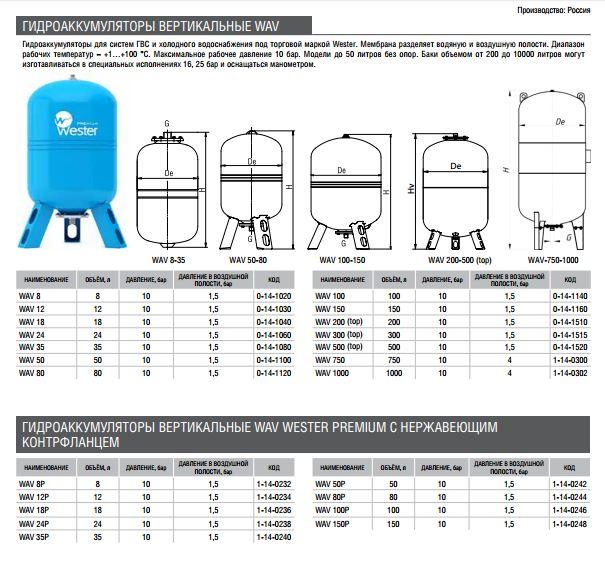 Давление в гидробаке системы отопления. гидроаккумулятор для систем отопления: устройство, установка и принцип работы