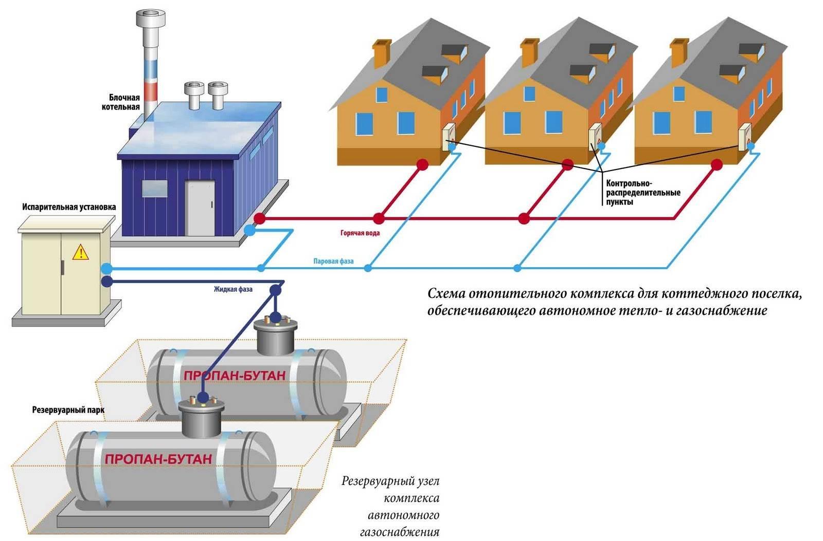 Проектирование систем газоснабжения и газификация дома
