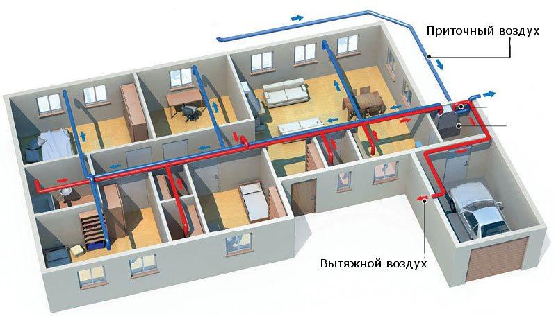 Основные принципы проектирования вентиляции
