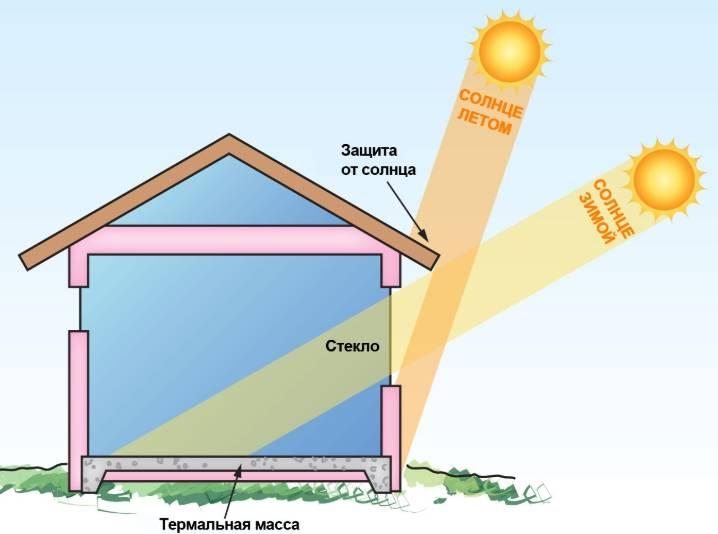 Экономия на электрическом отоплении частного дома