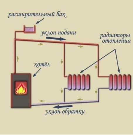 Схема закрытой системы отопления с принудительной циркуляцией – описание