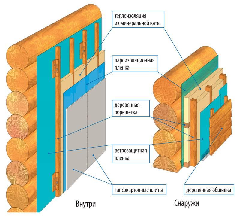 Утепление деревянного пола пенополистиролом, минеральной ватой (схема, способы)