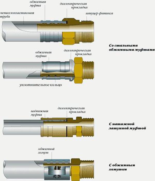 Фитинги для металлопластиковых труб: пресс-фитинги и тройник, обжимные и компрессионные, монтаж своими руками