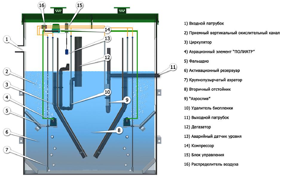 Септик «евробион юбас»: характеристики, принцип работы отзывы