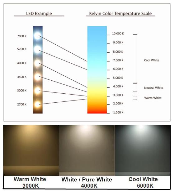 Какой цвет соответствует температуре в 4000 кельвинов