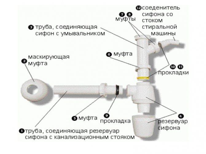 Как правильно собрать сифон для раковины своими руками