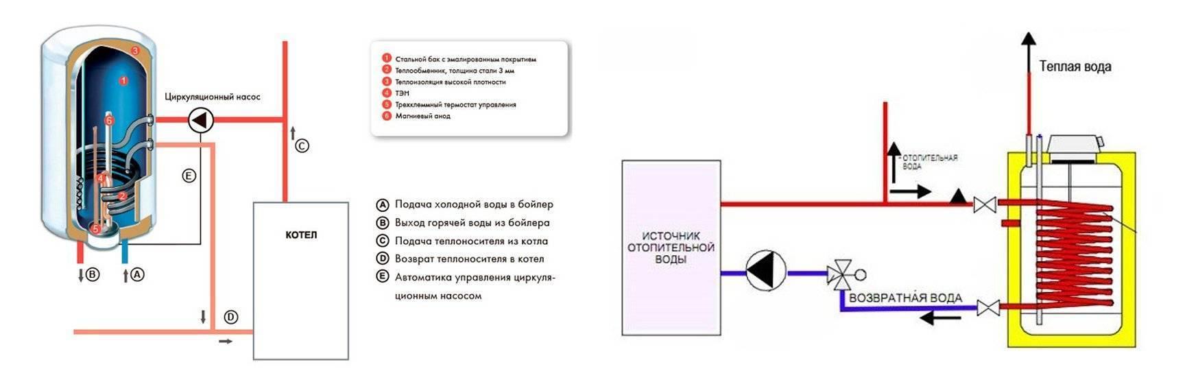 Обвязка бойлера косвенного нагрева с рециркуляцией: возможные схемы, совместная установка с твердотопливным котлом