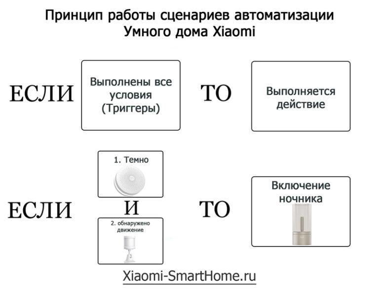 Xiaomi smart home: все компоненты умного дома сяоми