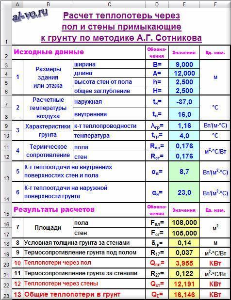 Расчет теплопотерь здания: формулы, пример вычислений, онлайн калькулятор