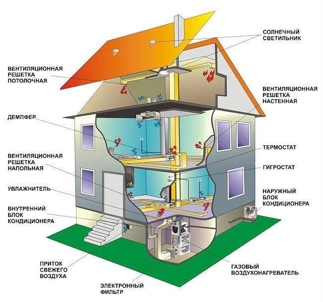 Система воздушного отопления для частного дома— особенности, устройство и схемы