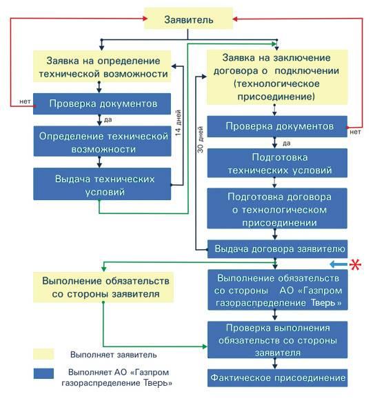 Технические условия на подключение газа: пошаговая инструкция получения и нюансы газификации | услуги жкх в 2020 и в 2021 году