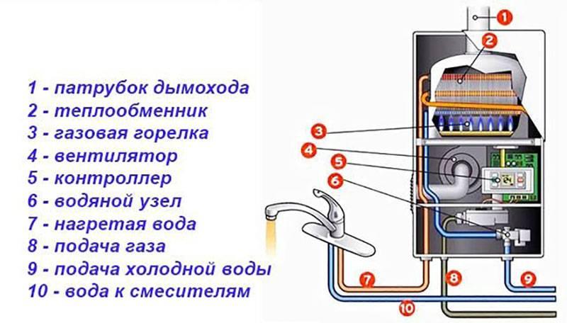 Проверка комплектующих газовой колонки на работоспособность