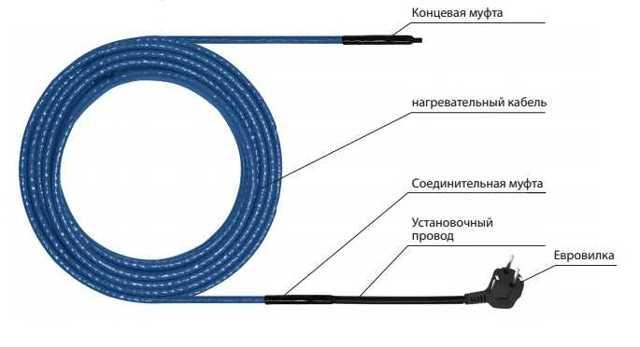 Кабель для обогрева газовой трубы: устройство, подбор по параметрам, способы монтажа