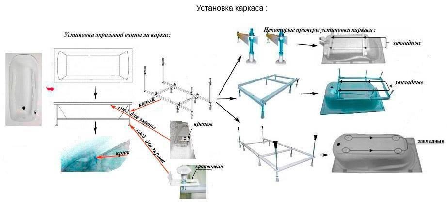 Как производится установка ванны на кирпичи?