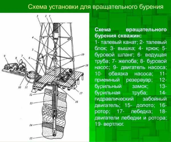 Колонковое бурение скважин технология и особенности
