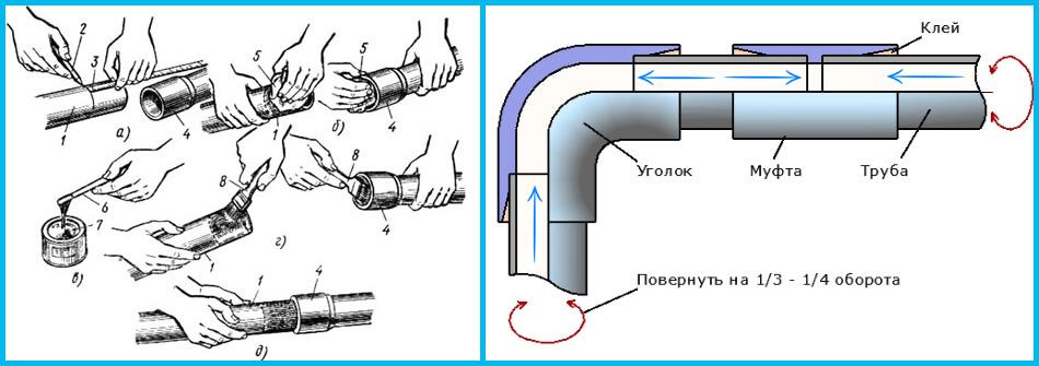 Клей для труб пвх: виды и лучшие производители, правила использования