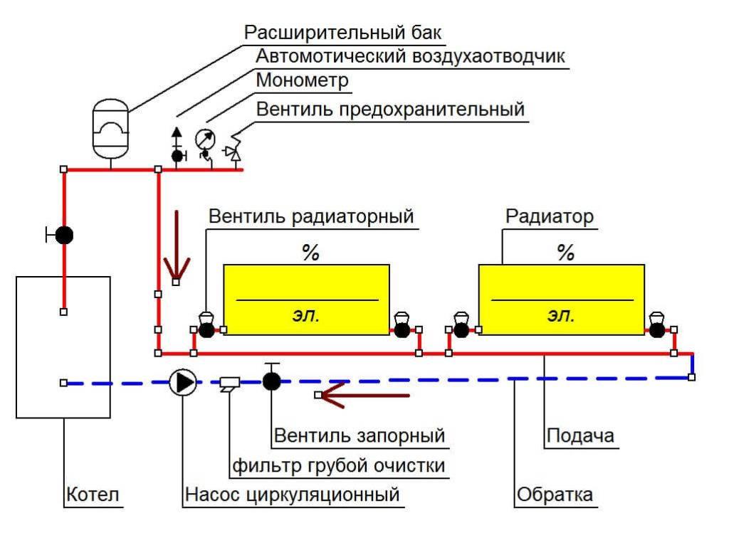 Обвязка котла отопления полипропиленом — схемы и фото