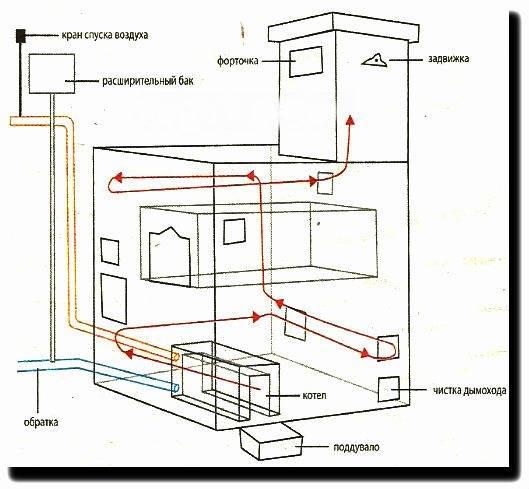 Установка парового отопления в частном доме от печи на дровах – стоит ли делать?