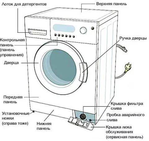Ремонт стиральной машины lg своими руками: частые поломки и инструкции по их устранению