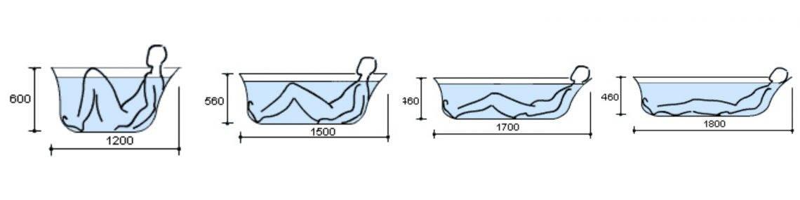 Виды и размеры современных ванн: от мини до макси