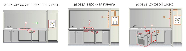 Как установить газовую духовку своими руками - особенности и подводные камни монтажа