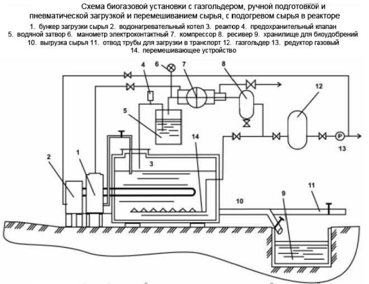 Биогазовая установка для дома своими руками - как сделать бытовую установку? схема устройства