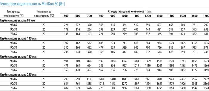 Расчет количества конвекторов для отопления. рассчитываем мощность конвектора по площади и объему