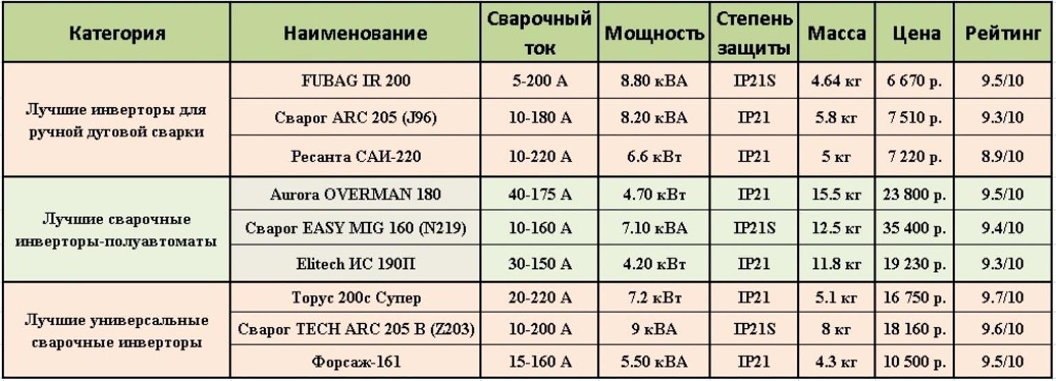 Как выбрать сварочный аппарат для дома и дачи: виды, характеристики