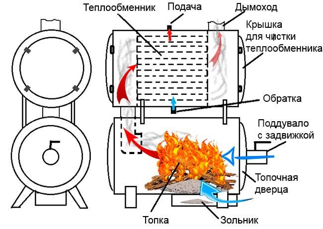 Как сделать теплообменник для печи своими руками