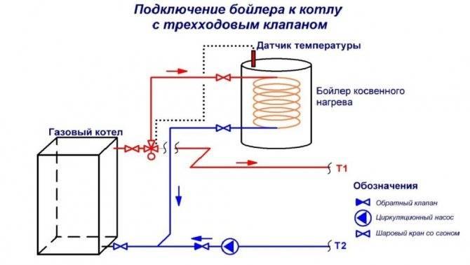 Что такое бойлер косвенного нагрева? его принцип работы и устройство | гид по отоплению
