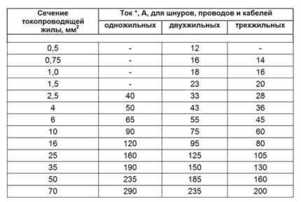 Расчет сечения провода по потребляемой мощности