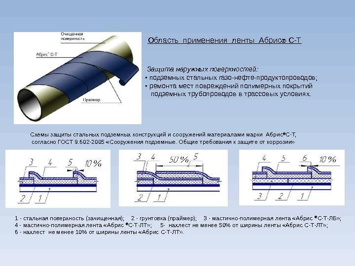 Стеклоткань для изоляции – разновидности и особенности материала. стекловолокно для изоляции трубопроводов