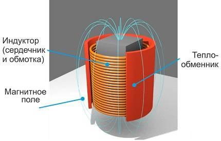 Вихревой индукционный нагреватель в системе отопления дома - жми!