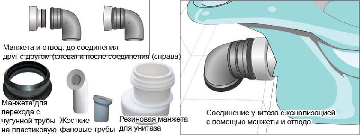 Как подключить унитаз к канализации? варианты креплений и принципы монтажа