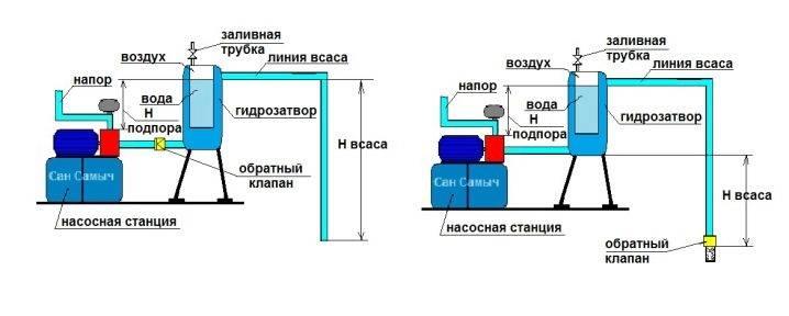 Схема подключения гидроаккумулятора к погружному насосу: преимущества соединения и порядок проведения процедуры