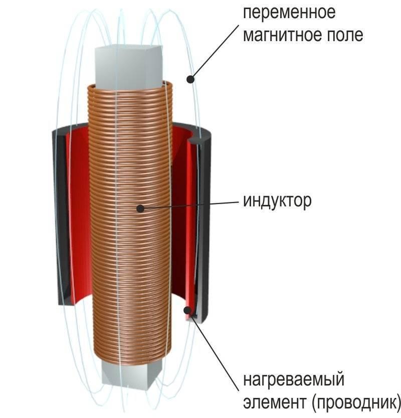 Что такое индукционная плита: принцип работы, виды, подключение